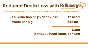 Reduced Death Loss with BrEasy